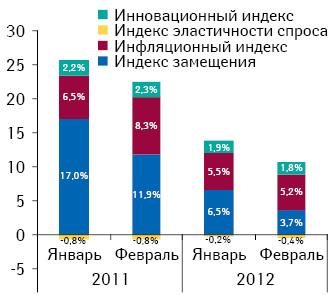 Индикаторы прироста/убыли объема аптечных продаж лекарственных средств вденежном выражении поитогам января–февраля 2011–2012 гг. посравнению саналогичным периодом предыдущего года