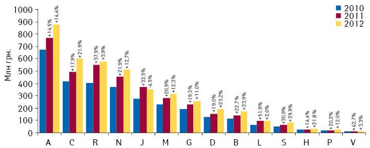 Объем аптечных продаж лекарственных средств вразрезе АТС-классификации 1-го уровня вденежном выражении поитогам января–февраля 2010–2012 гг. посравнению саналогичным периодом предыдущего года