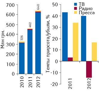 Динамика инвестиций врекламу лекарственных средств наТВ, впрессе инарадио поитогам января–февраля 2010–2012 гг.