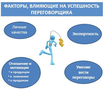 Факторы, влияющие науспешность переговорщика