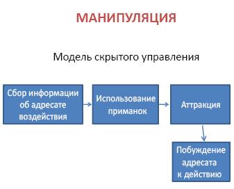 Модель скрытого управления напереговорах при помощи манипуляции