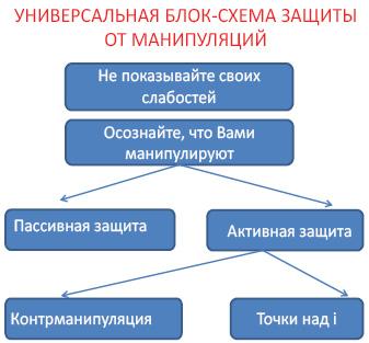 Универсальная блок-схема защиты от манипуляций