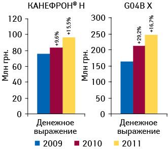 Объем аптечных продаж препарата КАНЕФРОН® Н вденежном инатуральном выражении поитогам 2009–2011 гг. суказанием темпов прироста посравнению спредыдущим годом