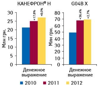 Объем аптечных продаж препарата КАНЕФРОН® Н  вденежном инатуральном выражении поитогам 3 мес 2010–2012 гг. суказанием темпов прироста всравнении саналогичным периодом предыдущего года