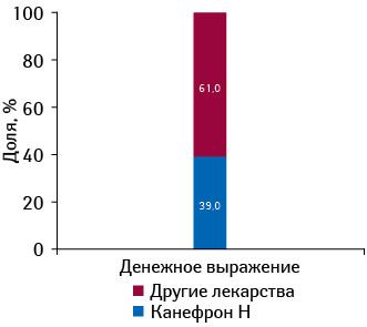 Удельный вес препарата КАНЕФРОН® Н вконкурентной группе препаратов G04B X «Прочие средства, применяемые вурологии» вденежном выражении поитогам 2011 г.