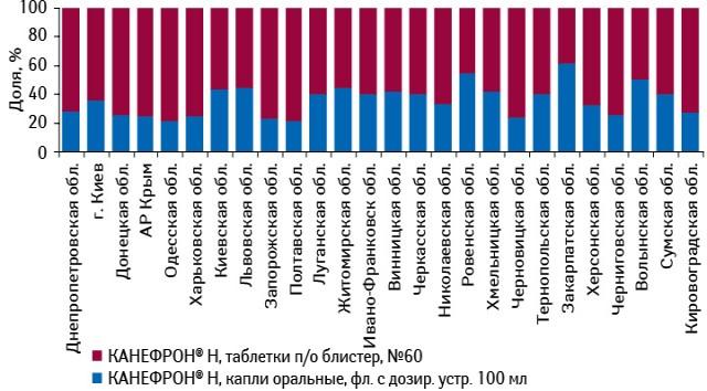 Удельный вес различных лекарственных форм препарата КАНЕФРОН® Н вобщей структуре продаж брэнда вразрезе регионов Украины внатуральном выражении поитогам января–марта 2012 г.