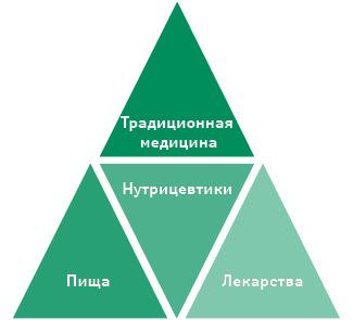 Современная пищевая пирамида (по«Frost & Sullivan», 2012)