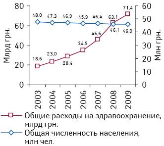 Соотношение общих издержек насистему здравоохранения (левая шкала) ичисленности населения (правая шкала) за период 2003–2009 гг.