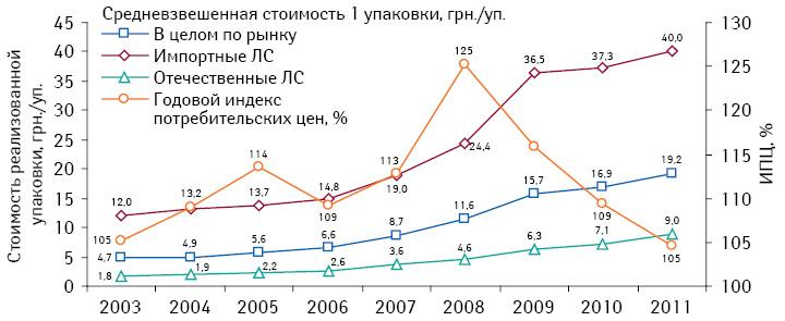 Динамика изменения средневзвешенных цен налекарства, втом числе отечественного изарубежного производства, за период 2003–2011 гг. суказанием индекса потребительских цен