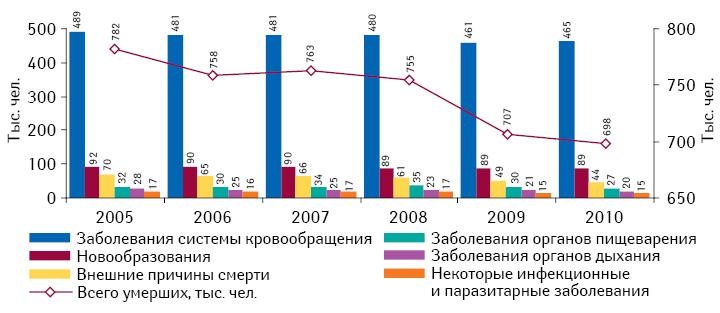 Структура смертности населения поосновным заболеваниям (правая шкала) идинамика смертности населения (левая шкала) в2005–2010 гг.