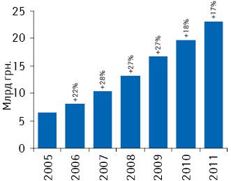 Динамика объема розничного рынка лекарственных средств вденежном выражении поитогам 2005–2011 гг.