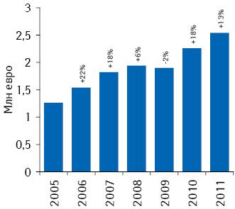 Динамика румынского фармацевтического рынка вденежном выражении в2005–2011 гг. суказанием темпов прироста/убыли посравнению спредыдущим годом