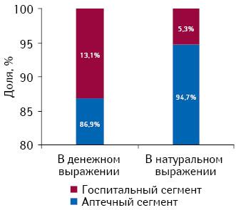 Структура фармацевтического рынка Румынии вразрезе госпитальных иаптечных продаж вденежном инатуральном выражении поитогам 2011 г.