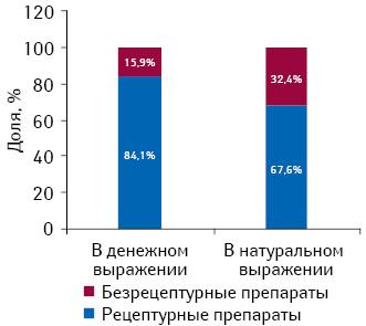 Структура фармацевтического рынка Румынии вразрезе рецептурных ибезрецептурных лекарственных средств вденежном инатуральном выражении поитогам 2011 г.