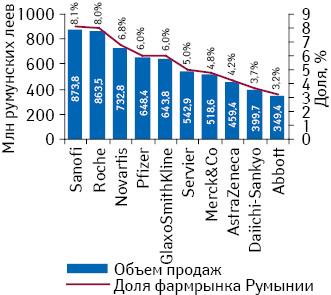 Топ-10 фармацевтических компаний пообъему продаж вденежном выражении вРумынии за первые 9 мес 2011 г. суказанием их доли нафармацевтическом рынке страны