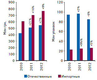 Динамика аптечных продаж препаратов, входящих вперечень, а также их синонимов зарубежного производства вденежном инатуральном выражении поитогам I кв. 2010–2012 гг. суказанием темпов прироста/убыли посравнению сI кв. предыдущего года