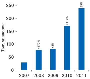 Динамика аптечных продаж препарата Цефикс внатуральном выражении в2007–2011 гг. суказанием темпов прироста посравнению спредыдущим годом