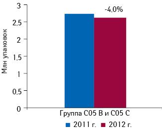 Объем аптечных продаж препаратов группы C05B «Средства, применяемые при варикозном расширении вен» иC05C «Капилляростабилизирующие средства» вІ кв. 2011 — 2012 г. суказанием убыли всравнении саналогичным периодом предыдущего года