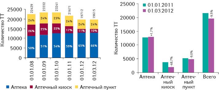 Динамика количества розничных торговых точек нааптечном рынке Украины посостоянию на01.01.2008 — 01.03.2012 г.
