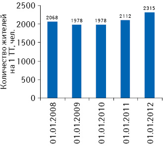 Обеспеченность населения аптечными учреждениями посостоянию на01.01.2008 — 01.01.2012 г.