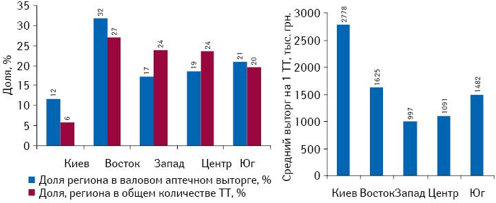Удельный вес регионов вобщем объеме аптечной выручки иколичестве торговых точек поитогам 2011 г. посравнению спредыдущим годом, а также выторг из расчета на1 торговую точку поитогам 2011 г.