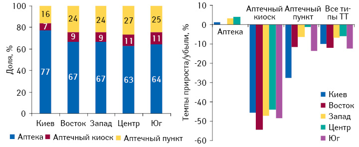 Удельный вес различных типов торговых точек вобщем их количестве врегионах Украины, а также темпы прироста/убыли их количества посостоянию на01.03.2012 г. посравнению с01.01.2011 г.