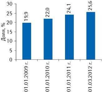 Динамика удельного веса частных предпринимателей вобщем количестве торговых точек на01.01.2009; 01.01.2010; 01.01.2011; 01.03.2012 г.