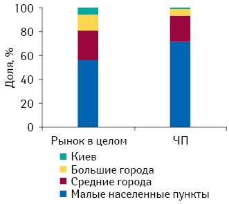 Структура торговых точек, принадлежащих частным предпринимателям, ивцелом порынку вразрезе типов населенных пунктов на01.03.2012 г.