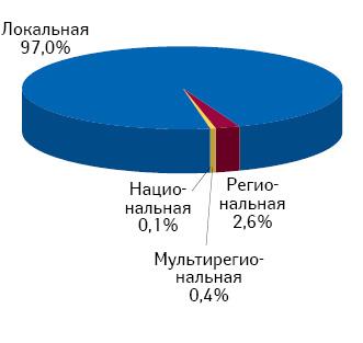Структура аптечных сетей взависимости от их географического охвата посостоянию на01.03.2012 г.