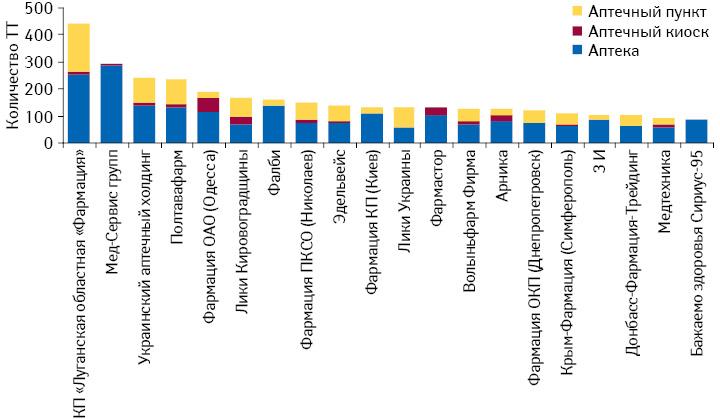 Структура аптек, аптечных киосков ипунктов для топ-20 аптечных сетей поколичеству торговых точек посостоянию на01.03.2012 г.