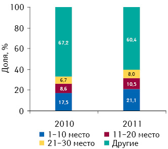 Динамика удельного веса аптечных сетей всоответствии сих позициями врейтинге вобщем объеме аптечных продаж вденежном выражении поитогам 9 мес 2010–2011 гг.