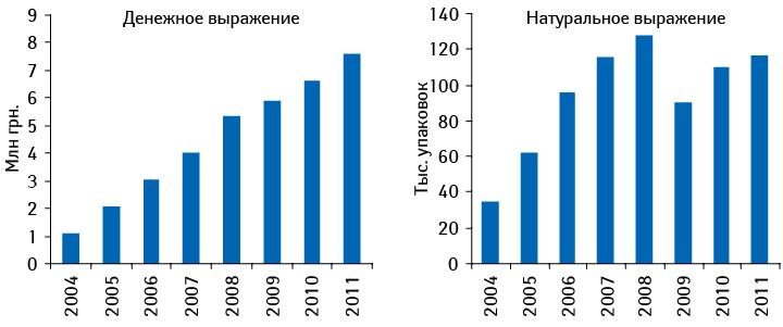 Динамика объема аптечных продаж КЛИМАДИНОНА вденежном инатуральном выражении в2004–2011 гг.