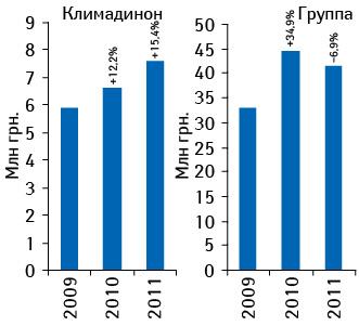 Динамика объема аптечных продаж КЛИМАДИНОНА илекарственных средств конкурентной группы вденежном выражении поитогам 2009–2011 гг. суказанием темпов прироста/убыли посравнению саналогичным периодом предыдущего года