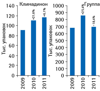 Динамика объема аптечных продаж КЛИМАДИНОНА илекарственных средств конкурентной группы внатуральном выражении поитогам 2009–2011 гг. суказанием темпов прироста/убыли посравнению саналогичным периодом предыдущего года