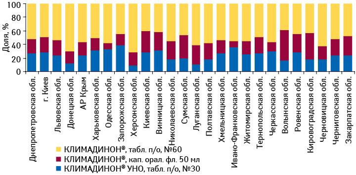Удельный вес различных лекарственных форм КЛИМАДИНОНА вобщей структуре продаж брэнда внатуральном выражении вразрезе регионов поитогам I кв. 2012 г.