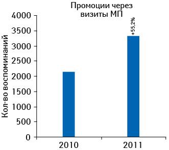 Количество воспоминаний врачей ифармацевтов о визитах медпредставителей спромоцией препарата КЛИМАДИНОН поитогам 2010–2011 гг. суказанием темпов прироста посравнению спредыдущим годом