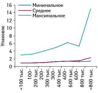 Минимальное, среднее имаксимальное количество проданных упаковок КЛИМАДИНОНА вразличных торговых точках, сгруппированных пофинансовым характеристикам, вфеврале 2012 г.