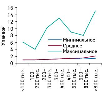 Минимальное, среднее имаксимальное количество проданных упаковок КЛИМАДИНОНА вразличных торговых точках, сгруппированных пофинансовым характеристикам, вI кв. 2012 г.