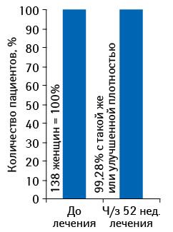 Влияние наплотность молочной железы