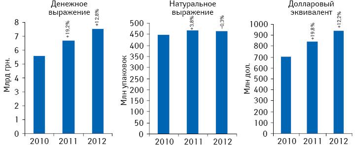 Динамика розничных продаж всех категорий товаров «аптечной корзины» вденежном инатуральном выражении, а также долларовом эквиваленте поитогам I кв. 2010–2012 гг. суказанием темпов прироста/убыли посравнению саналогичным периодом предыдущего года