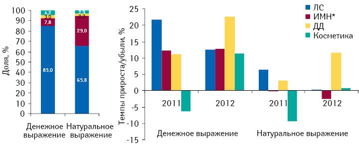 Структура розничной реализации всех категорий товаров «аптечной корзины» вденежном инатуральном выражении поитогам I кв. 2010–2012 гг., а также темпы прироста/убыли объема их продаж посравнению саналогичным периодом предыдущего года
