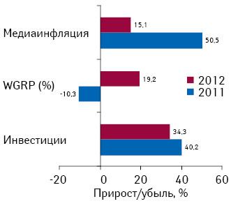 Прирост/убыль затрат наТВ-рекламу лекарственных средств ирейтингов WGRP, а также уровень медиаинфляции наТВ  поитогам I кв 2011–2012 гг. посравнению сI кв. предыдущего года