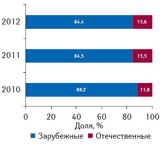 Удельный вес объема инвестиций впрямую ТВ-рекламу лекарственных средств зарубежного иотечественного производства поитогам I кв. 2010–2012 гг.