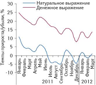 Динамика объема аптечных продаж лекарственных средств вденежном инатуральном выражении поитогам января 2011 – марта 2012 г. посравнению саналогичным периодом предыдущего года