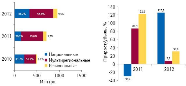 Доля инвестиций фармкомпаний вТВ-рекламу лекарственных средств потипам телеканалов поитогам I кв 2010–2012 гг., а также их прирост/убыль относительно I кв. предыдущего года