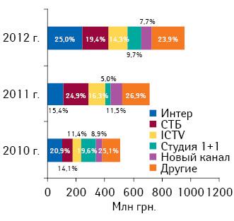 Объем инвестиций врекламу лекарственных средств среди топ-5 телеканалов суказанием их удельного веса поитогам I кв. 2010–2012 гг.