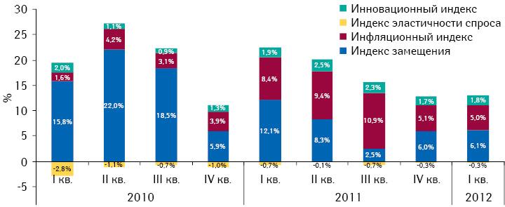 Индикаторы темпов прироста/убыли объема аптечных продаж лекарственных средств вденежном выражении поитогам I кв. 2010 – I кв. 2012 г. посравнению саналогичным периодом предыдущего года