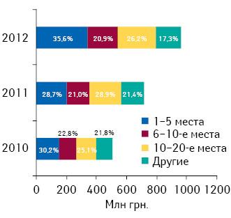 Распределение затрат нателерекламу попозициям врейтинге маркетирующих организаций суказанием удельного веса (%) вI кв. 2010–2012 гг.