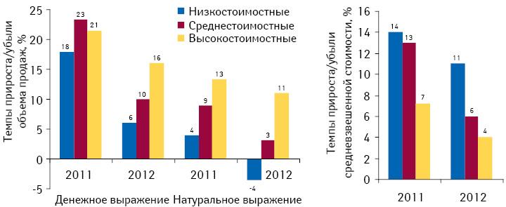 Динамика аптечных продаж исредневзвешенной стоимости 1 упаковки лекарственных средств вразрезе ценовых ниш поитогам I кв. 2010–2012 гг. посравнению саналогичным периодом предыдущего года