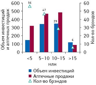 Количество брэндов лекарственных средств, участвующих вТВ-рекламе сразличным объемом инвестиций, а также суммарный объем их аптечных продаж поитогам I кв. 2012 г.